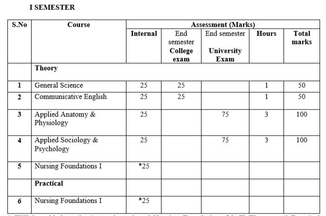B.Sc Nursing 1st semester of Nursing Foundation internal & external marks total examination time in hours.