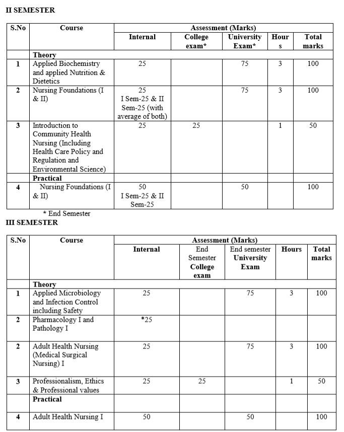 B.Sc Nursing 2nd and 3rd semester of Nursing Foundation internal & external marks total examination time in hours.
